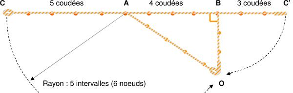 La corde à 12 nœuds des bâtisseurs