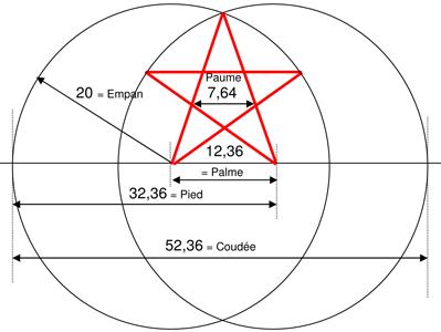 Le nombre d'or et la géométrie des bâtisseurs