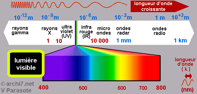 Spectre de lumière visible