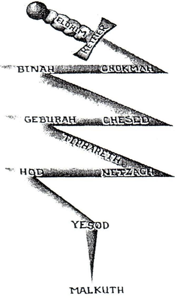 Les émanations divine en éclair selon la Kabbale