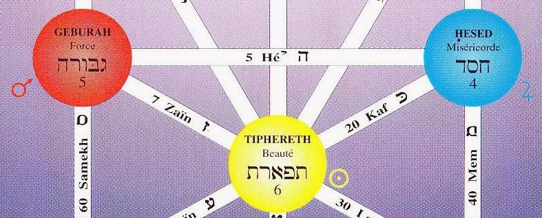 HESED GEBURAH TIPHERET