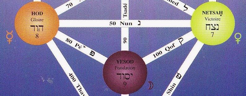 HOD NETSAH YESOD