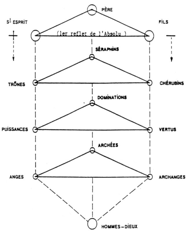 Schéma n° 2