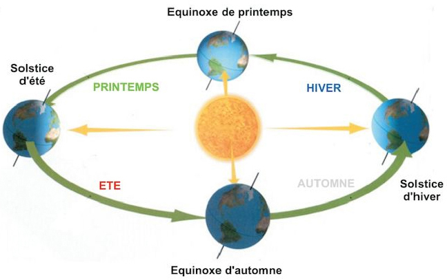 cycle de la terre